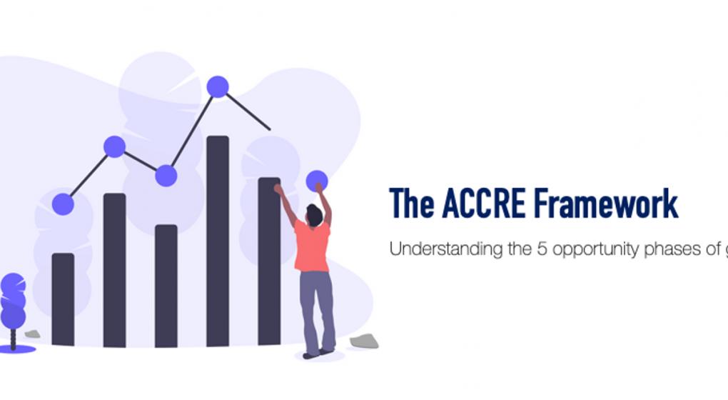 accre framework growth marketing b2b saas startup growth framework